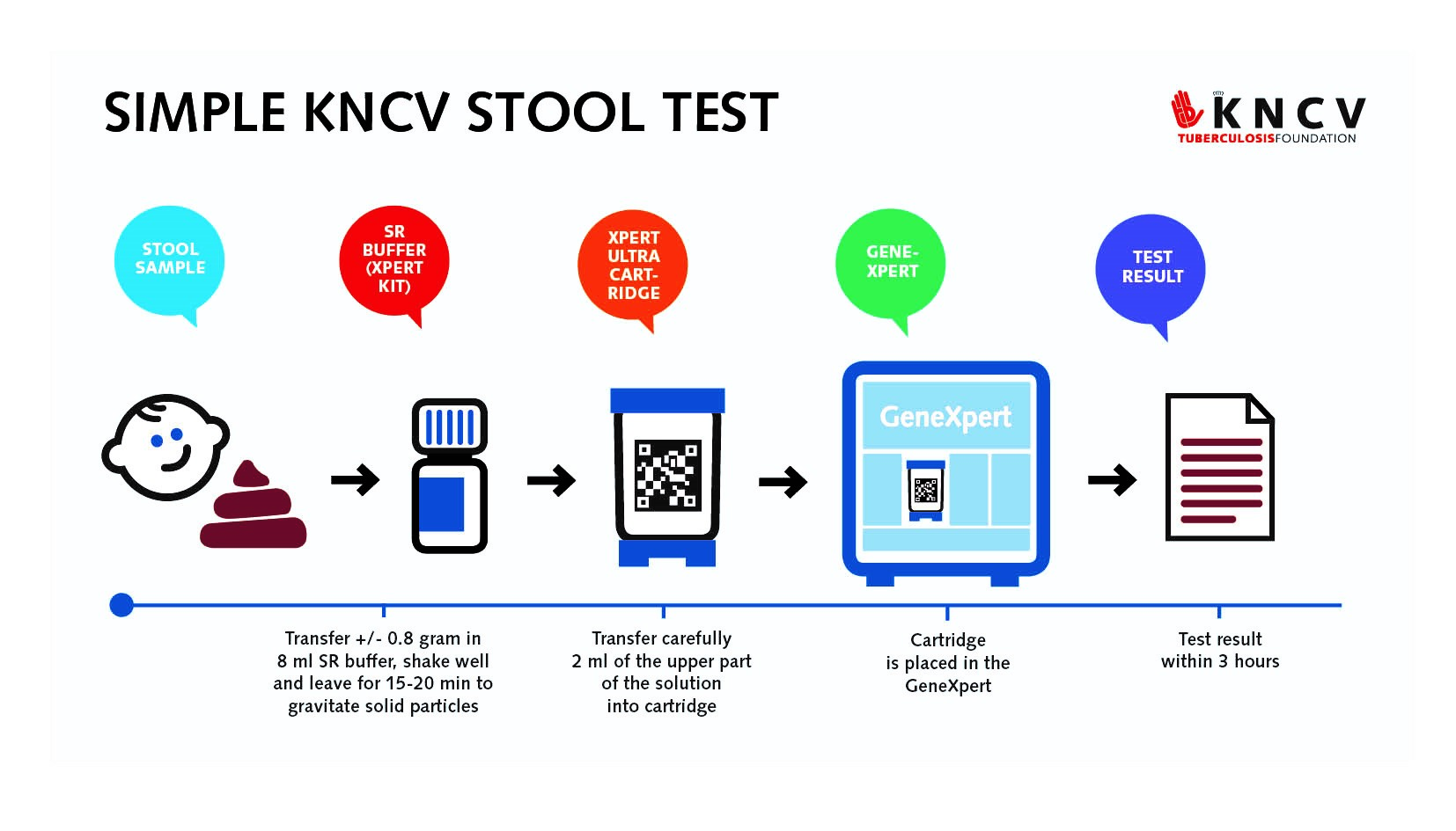 Excellent Simple Kncv Stool Test Breakthrough For Childhood Tb Kncv Gmtry Best Dining Table And Chair Ideas Images Gmtryco