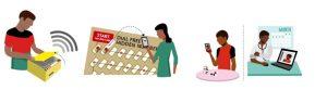 Illustration (left to right): Smart pillbox, medication label, video application