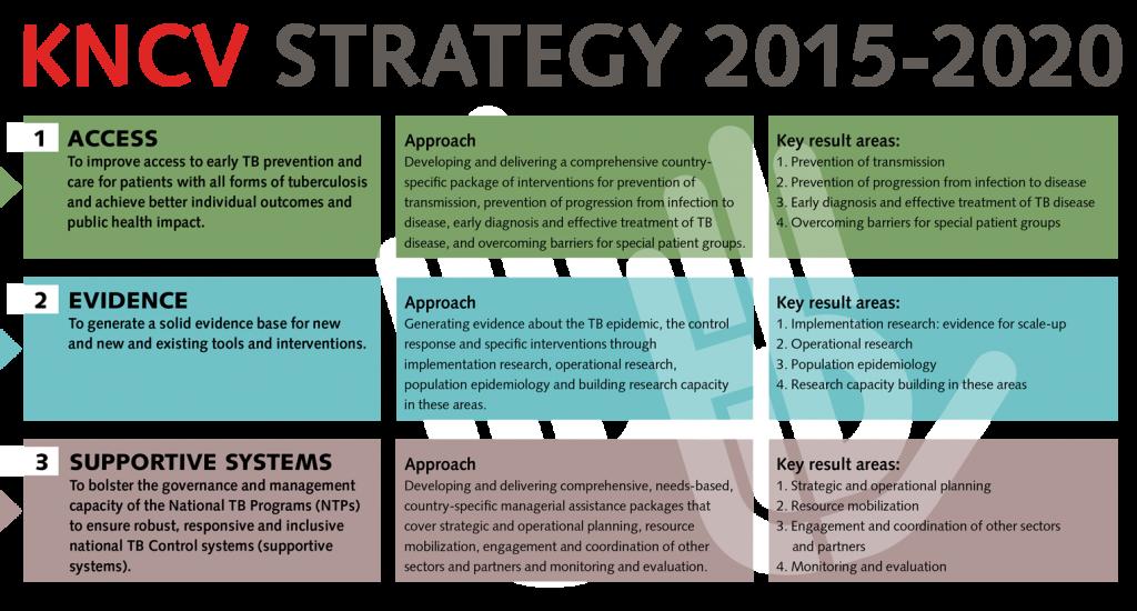 KNCV STRATEGY 2015-2020-2